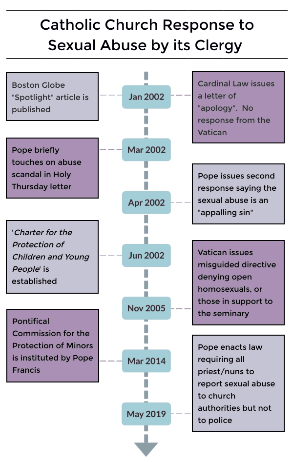Catholic Church Sexual Abuse Timeline