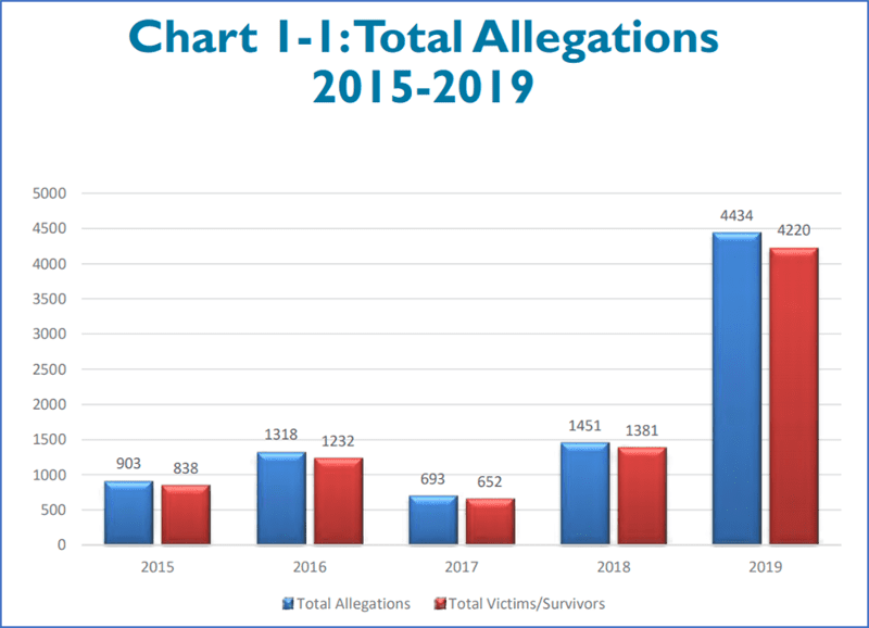 Clergy Abuse Triples Stats 2019